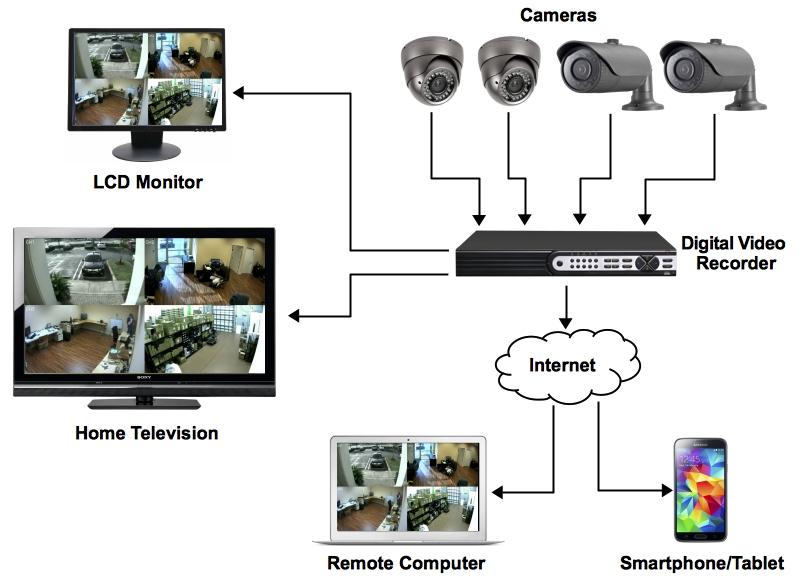 Установка камер видеонаблюдения своими руками 93